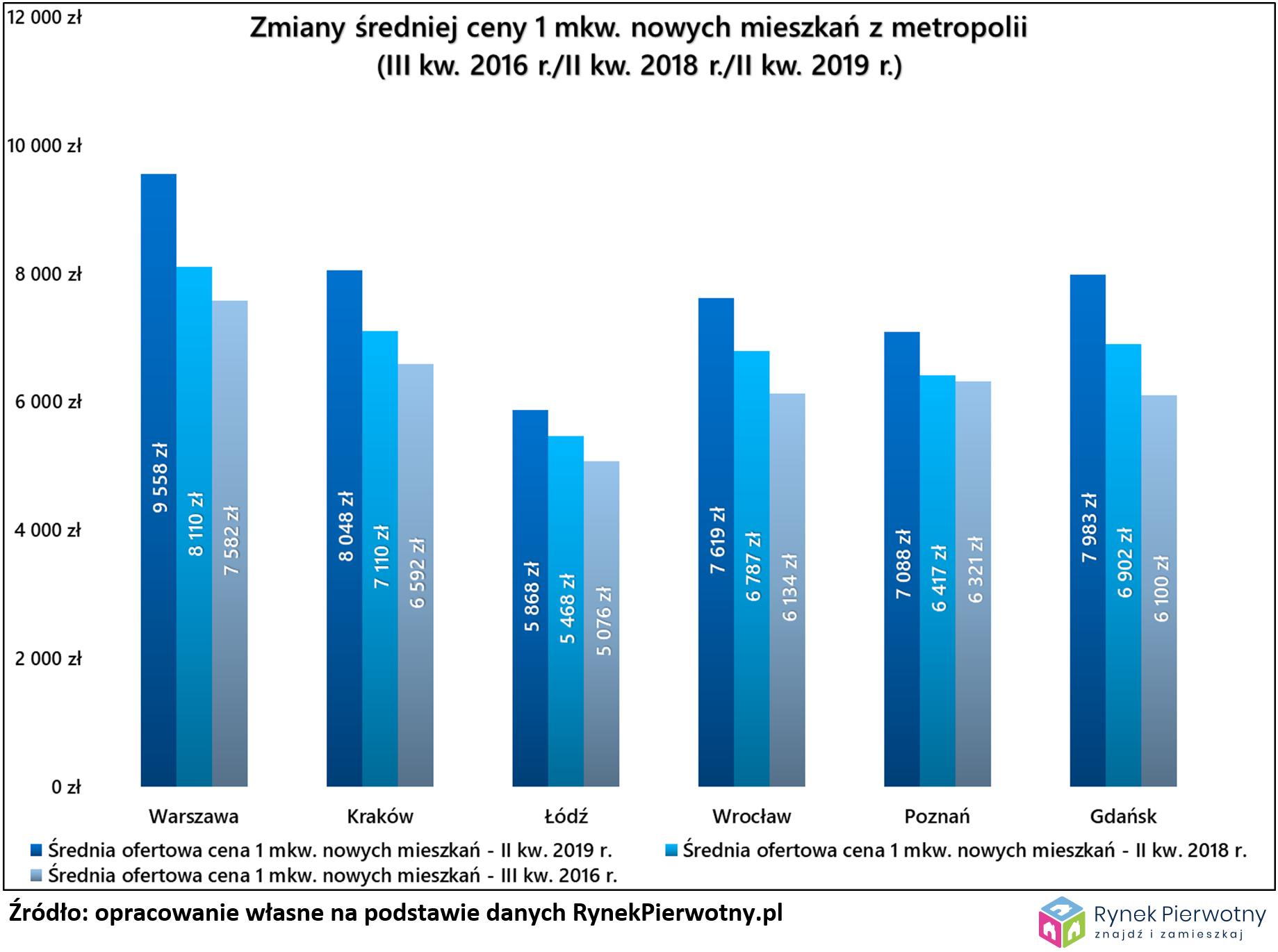 Dostępność mieszkań RP 19 wyk.1