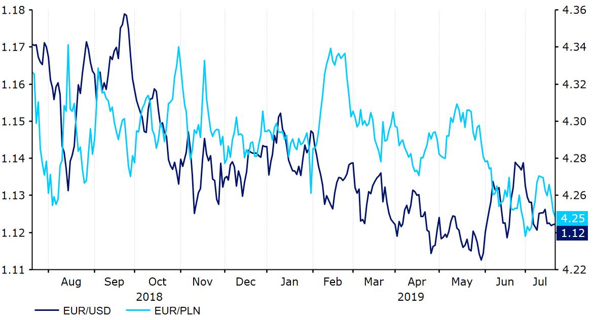 Euro umocni się w relacji z dolarem