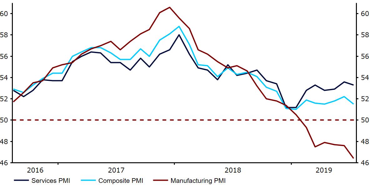 Indeksy aktywności biznesowej PMI w strefie euro