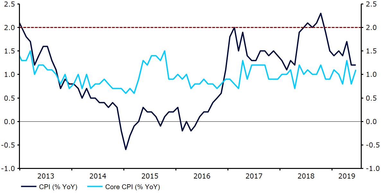 Inflacja w strefie euro wykres