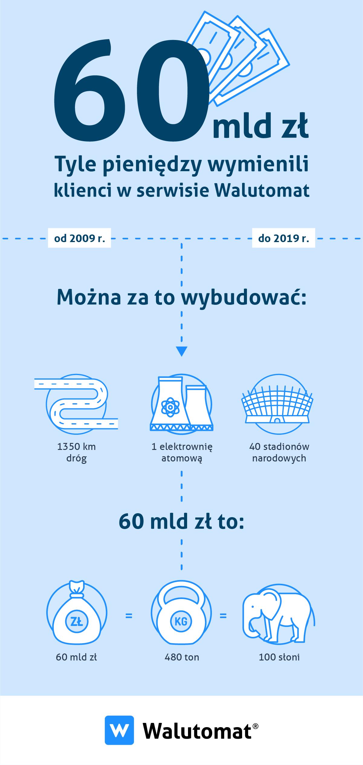 Infografika 60 mld zł WT