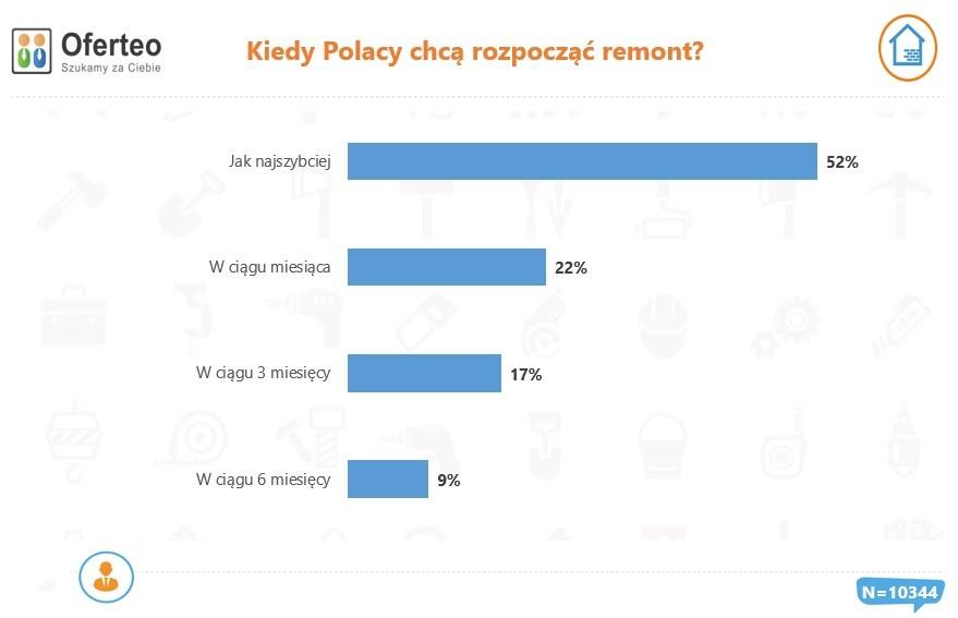 Kiedy Polacy chcą rozpocząć remont