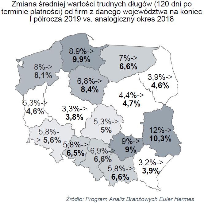 Należności polskich przedsiębiorstw po I połowie 2019 roku 2