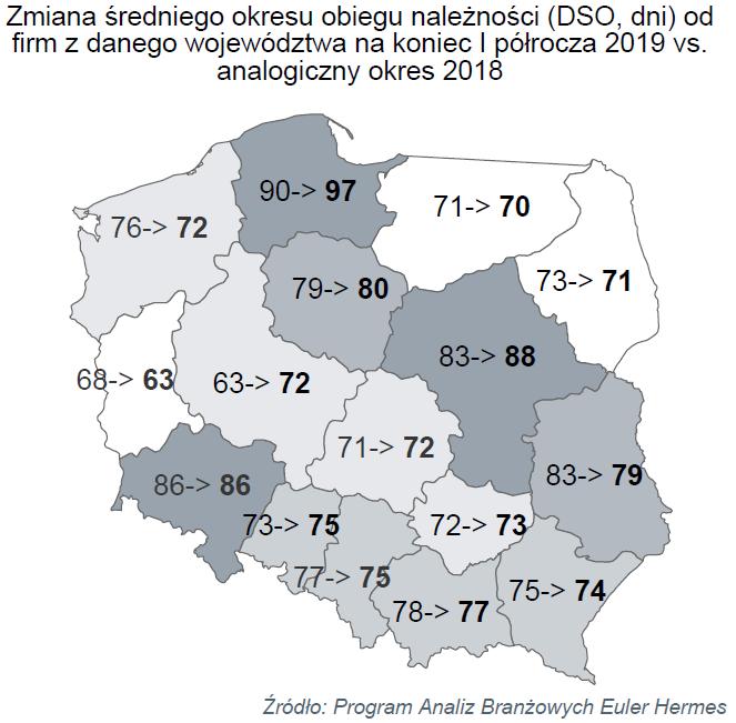 Należności polskich przedsiębiorstw po I połowie 2019 roku