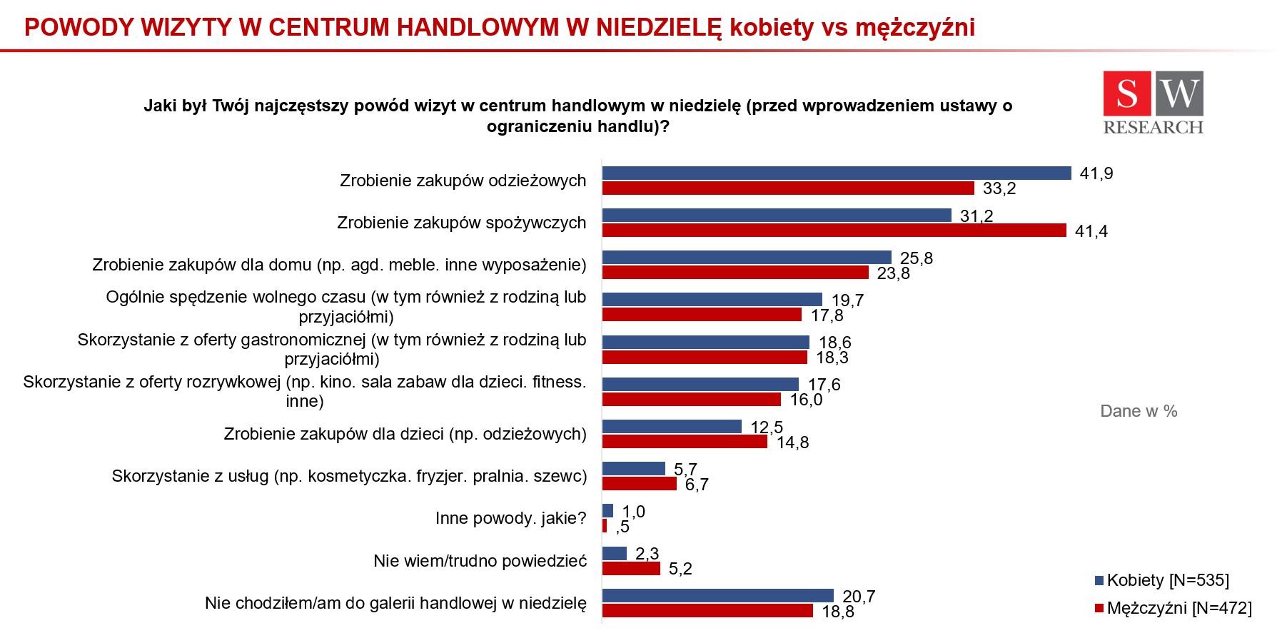 Powody wizyty w centrach handlowych w niedziele_kobiety vs mężczyźni_wykres 1
