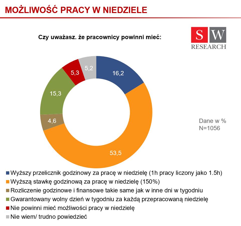 Praca w niedziele_infografika