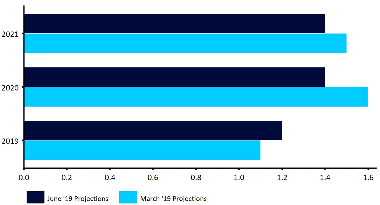Projekcje EBC dotyczące wzrostu PKB