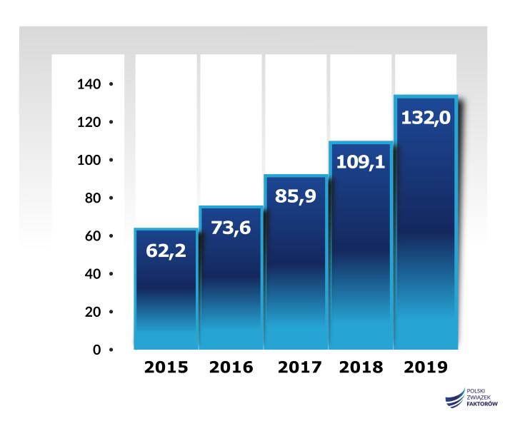Rynek faktoringu w I półroczu 2019 r. 2