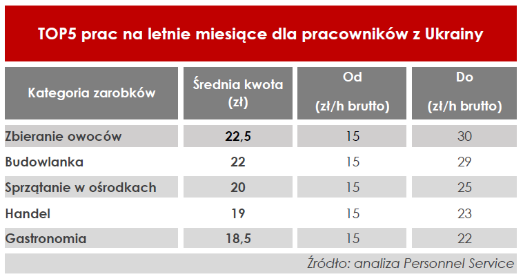TOP5 prac na lato dla pracowników z Ukrainy w Polsce