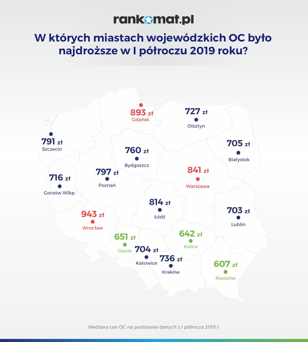 W których miastach wojewódzkich OC było najdroższe w I półroczu 2019 roku_