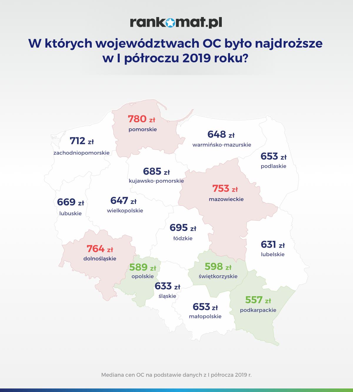 W których województwach OC było najdroższe w I półroczu 2019 roku_