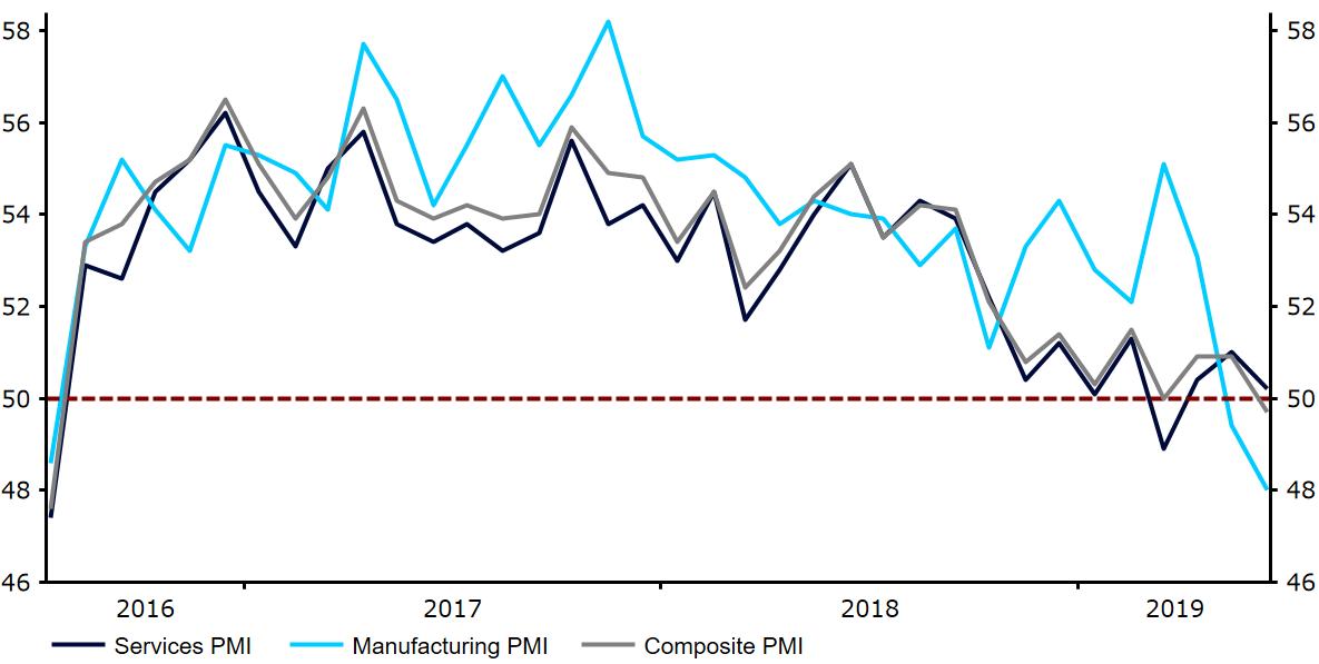 Wskaźniki aktywności biznesowej PMI w Wielkiej Brytanii