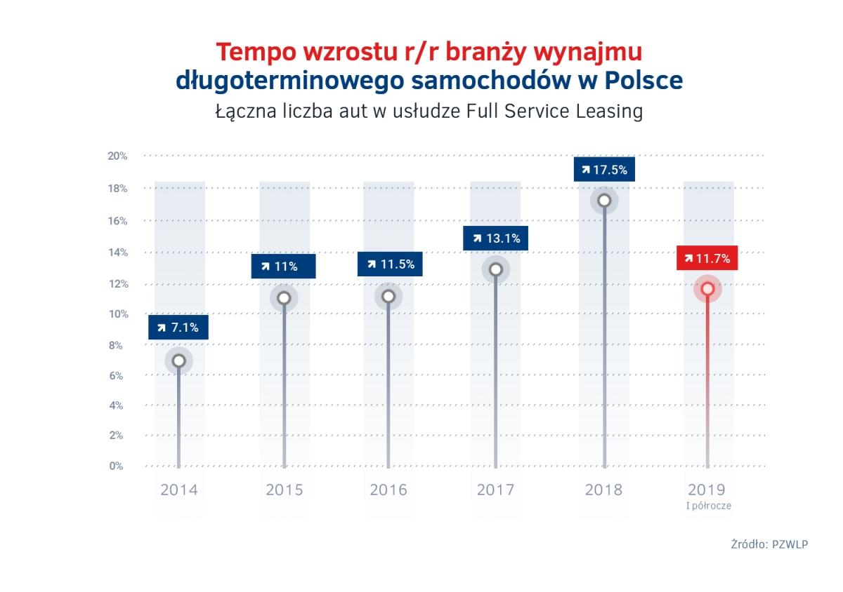 Wzrost wynajmu dlugoterminowego 2014 – 2019