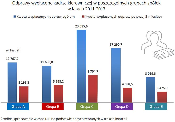 nik-odprawy-w-spolkach-skarbu-panstwa-4-wysokosc-odpraw-kadry-kierowniczej-2011-2017-grupy-spolek