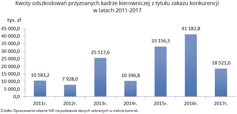 nik-odprawy-w-spolkach-skarbu-panstwa-5-odszkodowania-zakaz-konkurencji-2011-2017