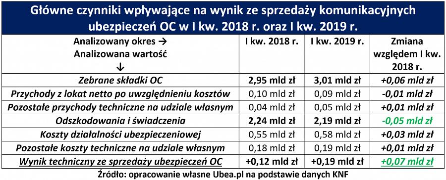 wyniki-ubezpieczycieli-i-kw-2019-ubea-tab-1
