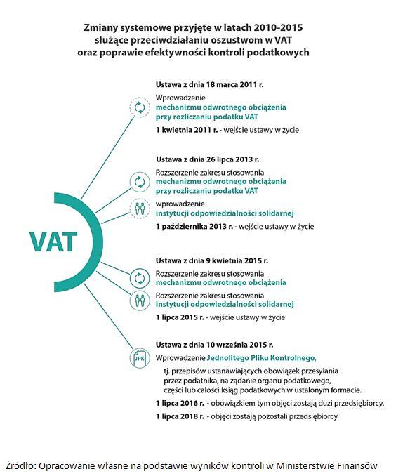 Jak minister czuwał nad VAT-em 2