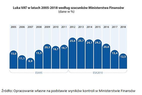 Jak minister czuwał nad VAT-em 3