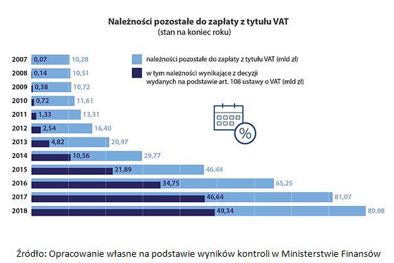 Jak minister czuwał nad VAT-em 5
