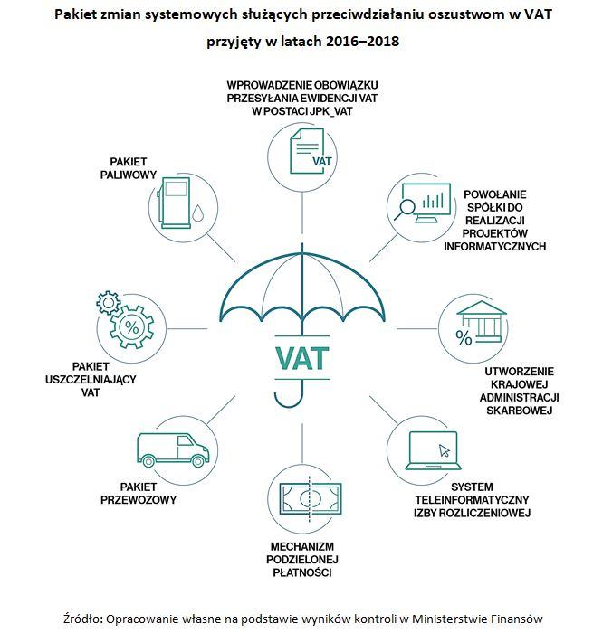 Jak minister czuwał nad VAT-em 6