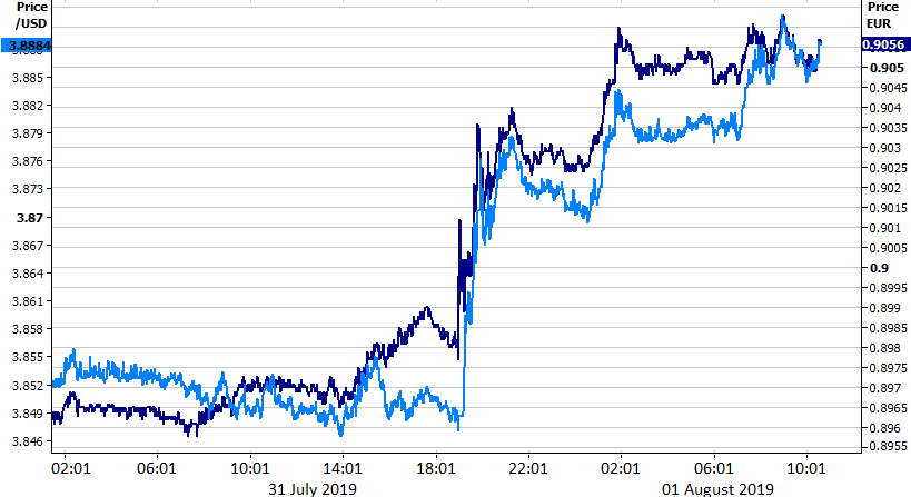 Kurs USD PLN & USD EUR