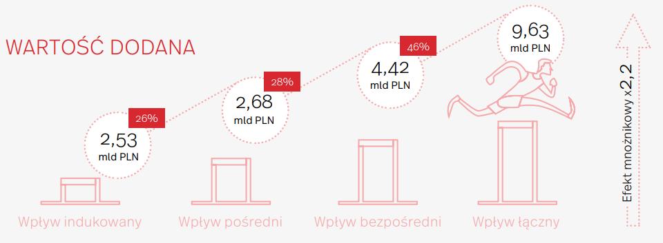 Polska branża sportowa jest warta blisko 10 mld złotych