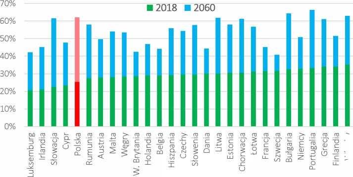 Polska dzisiaj ma jedną z najlepszych relacji osób w wieku poprodukcyjnym do osób w wieku produkcyjnym w UE, ale w 2060 roku będzie miała jedną z najgorszych
