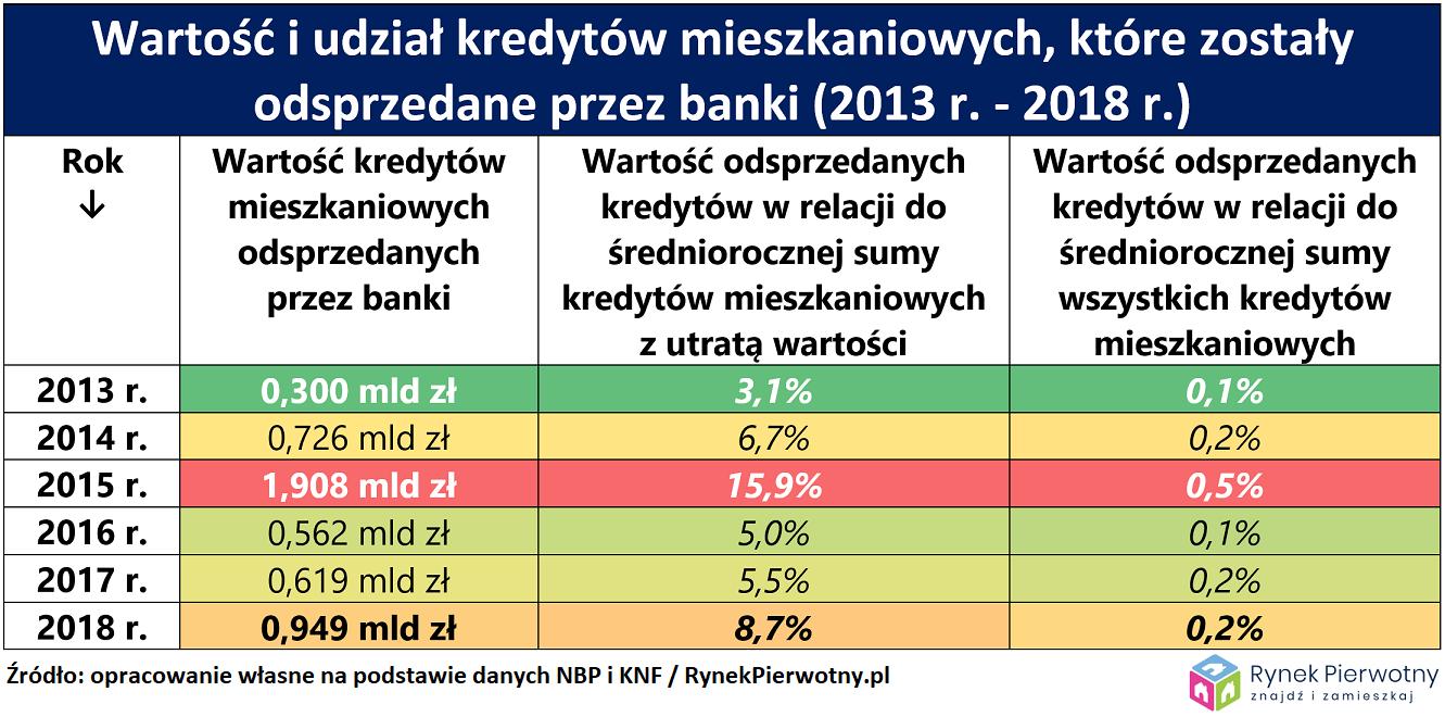 Sprzedaż kredytów banki RP tab.1