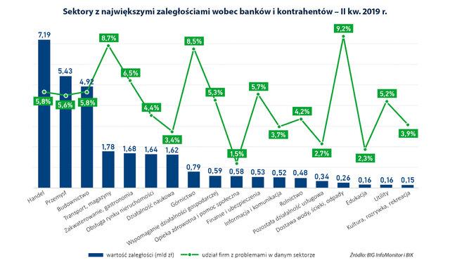 Zaległości firm wynoszą już ponad 31 mld zł