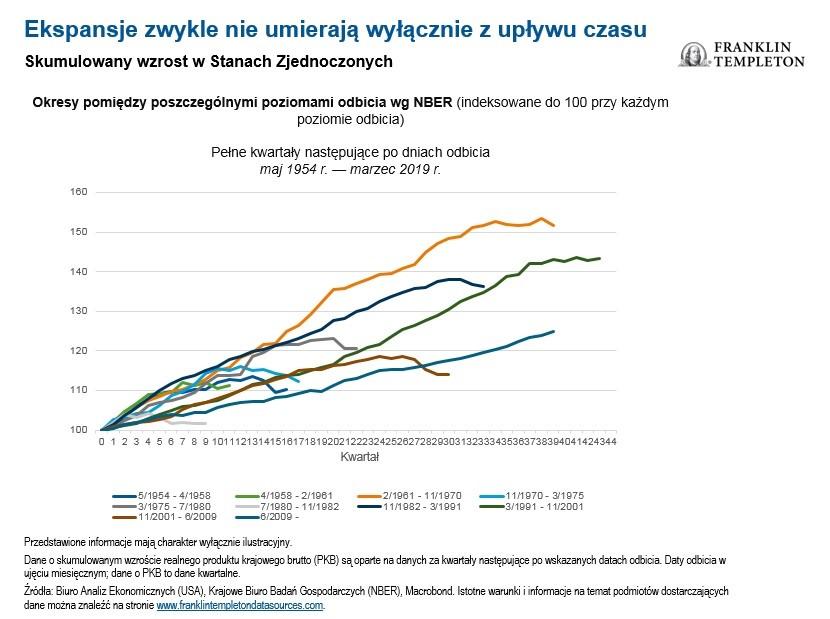 Zarządzanie inwestycjami pod koniec cyklu gospodarczego