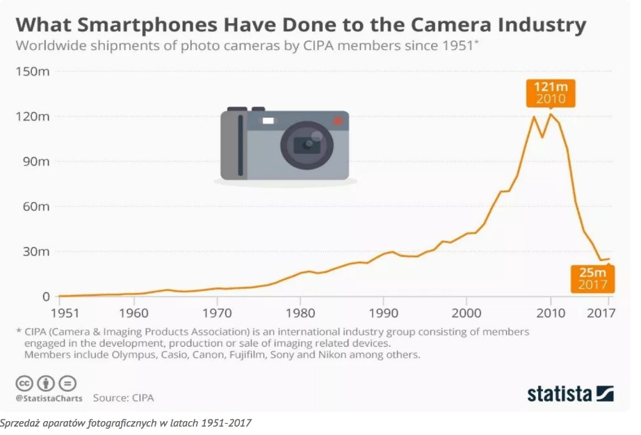 aparaty fotograficzne vs smartfony