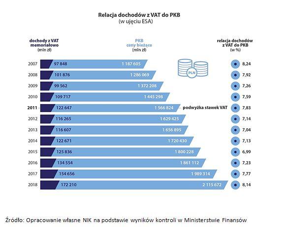 dochody z VAT a PKB