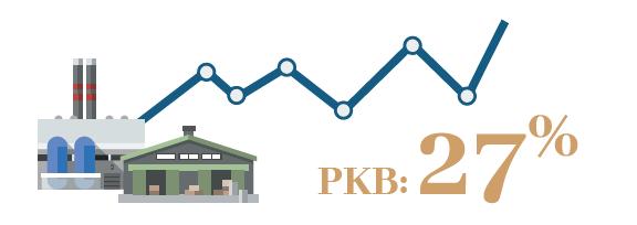 Duże i średnie firmy rodzinne, generują 27% polskiego PKB