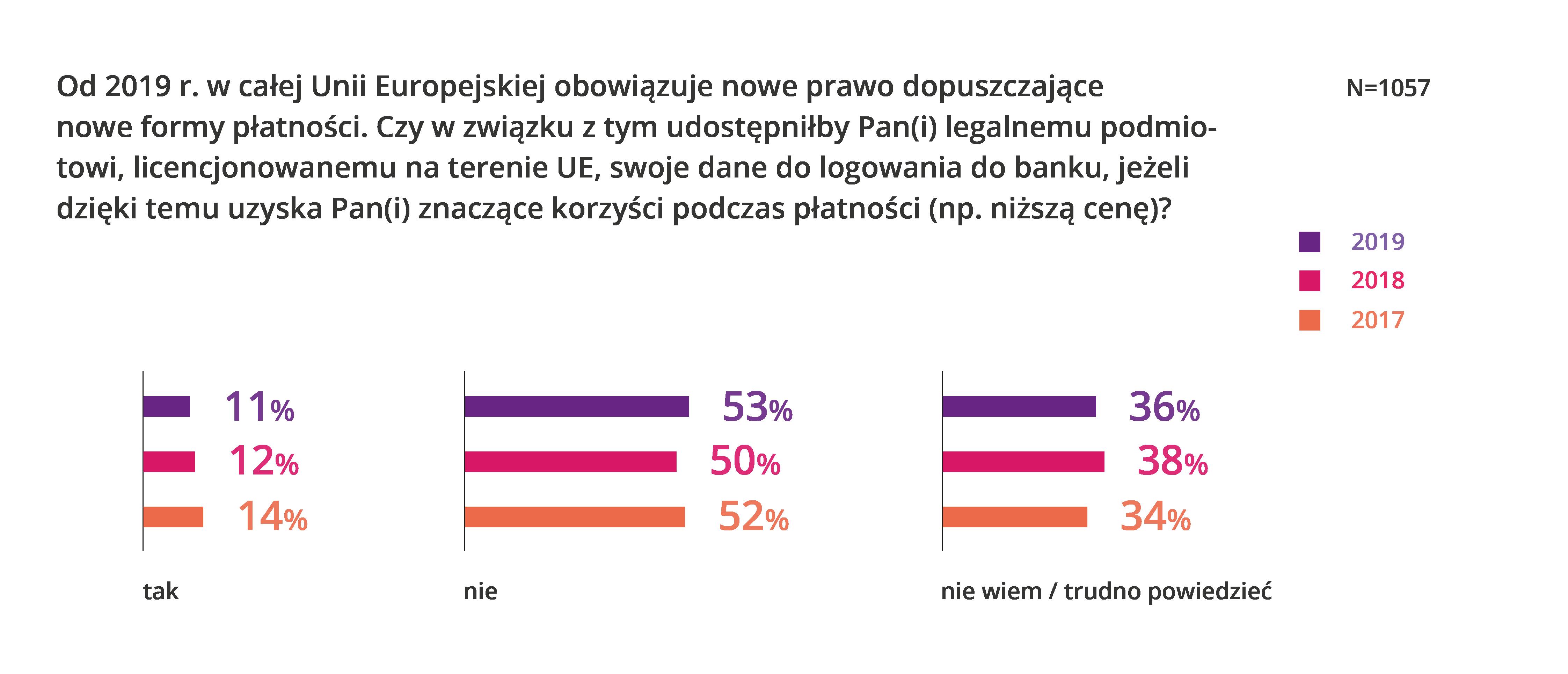 Polacy nie są gotowi udostępniać swoich danych. Ale i tak je udostępniają 4