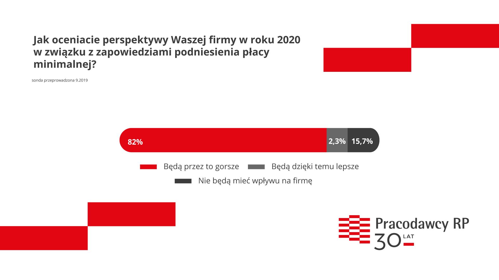 PracodawcyRP_sonda_placa-minimalna_2 v2