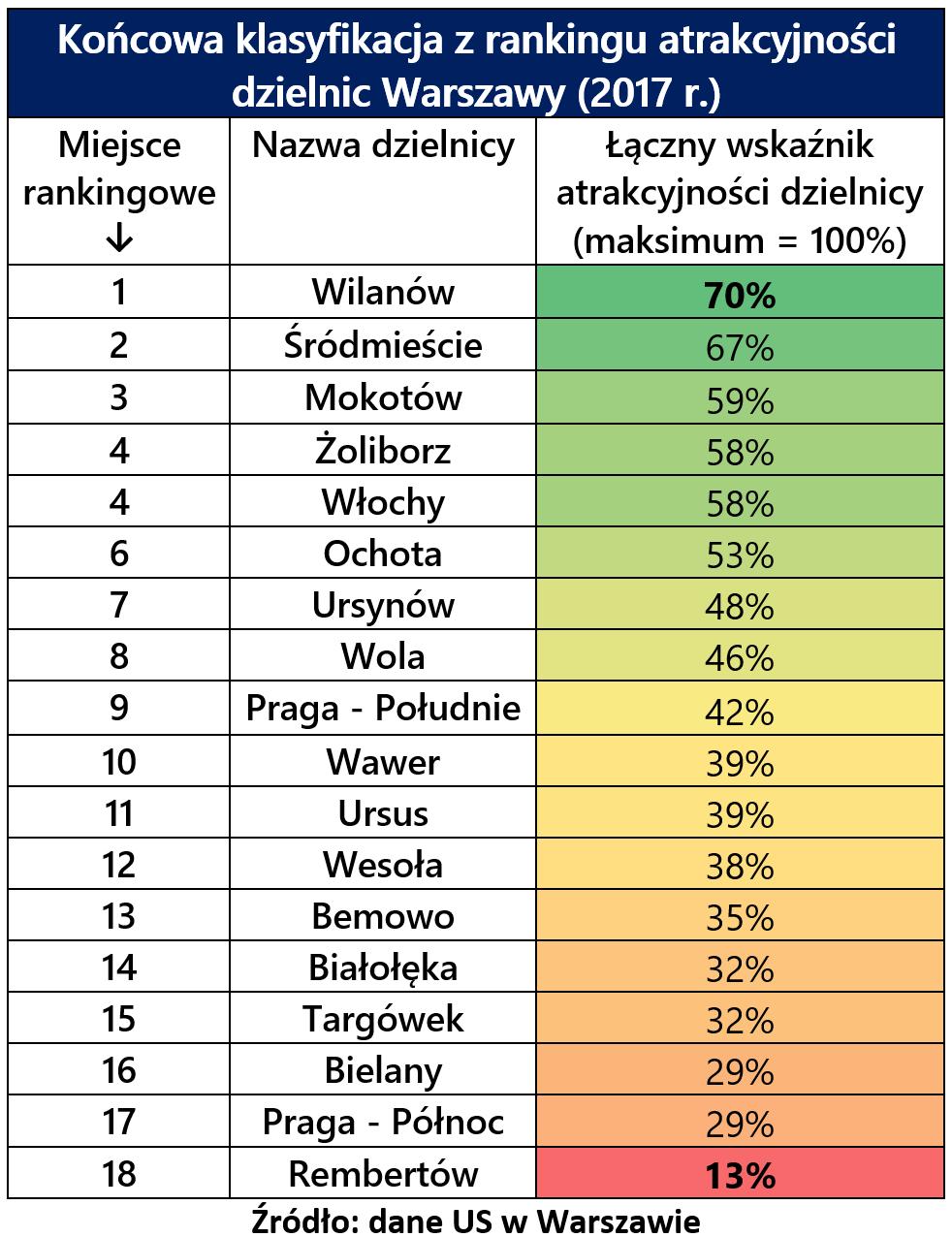 Ranking dzielnic NieruchomosciSzybko tab.1