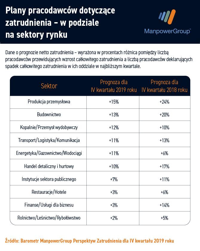Stygnie zapał rekrutacyjny polskich firm