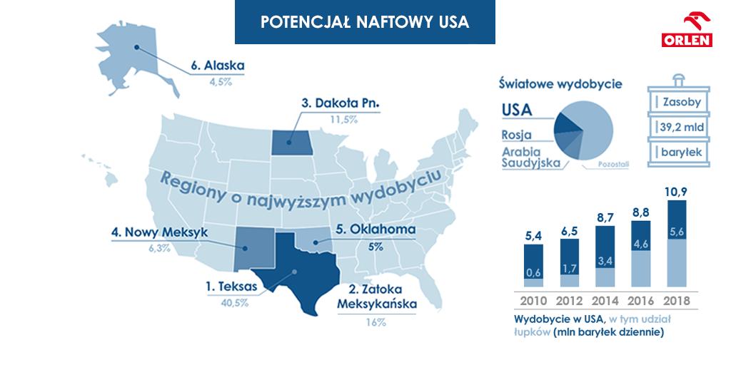 USA potencjał naftowy