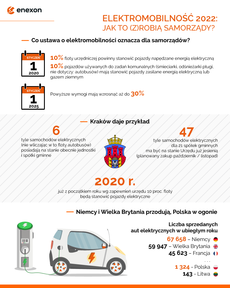 enexon-Infografika-Elektromobilnosc_w_samorzadach