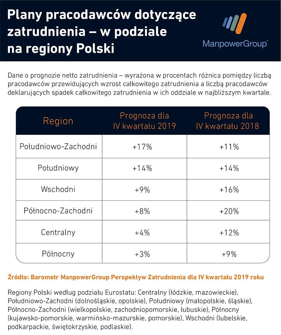 Najłatwiej o nową pracę w Polsce południowo-zachodniej, trudniej w północnej i centralnej