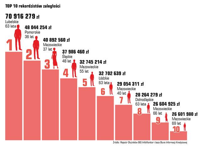 rekordowi dłużnicy i ich długi