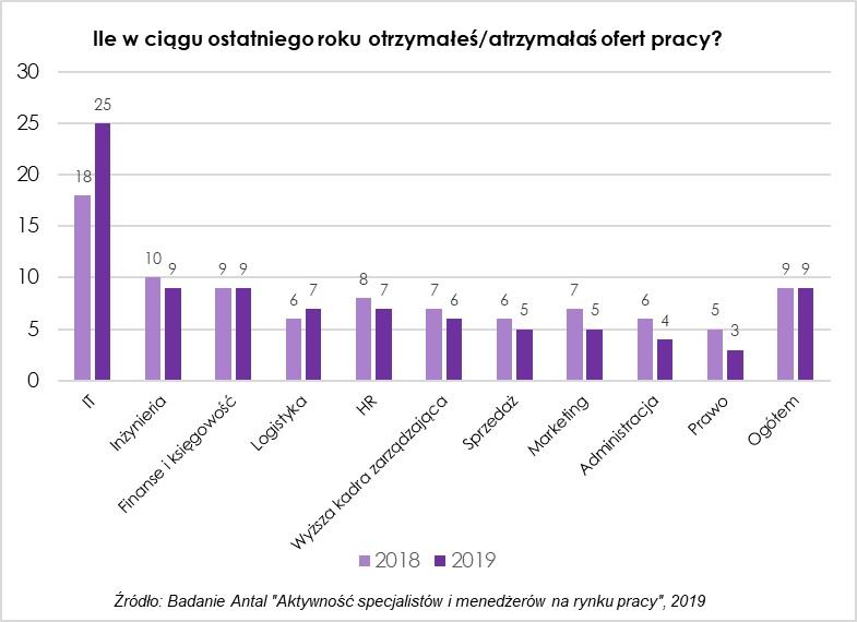 Aktywność Specjalistów i menedżerów na rynku pracy