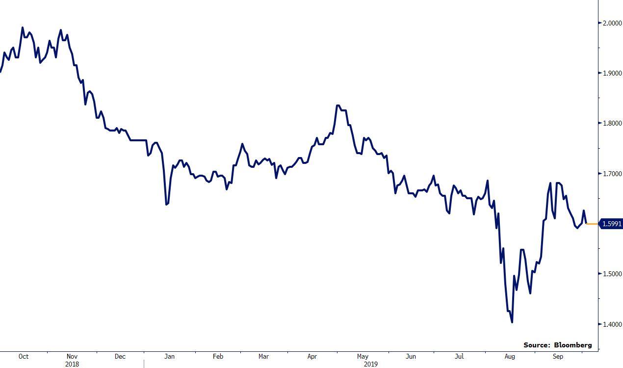 Co rynek sądzi o przyszłości stóp procentowych w Polsce
