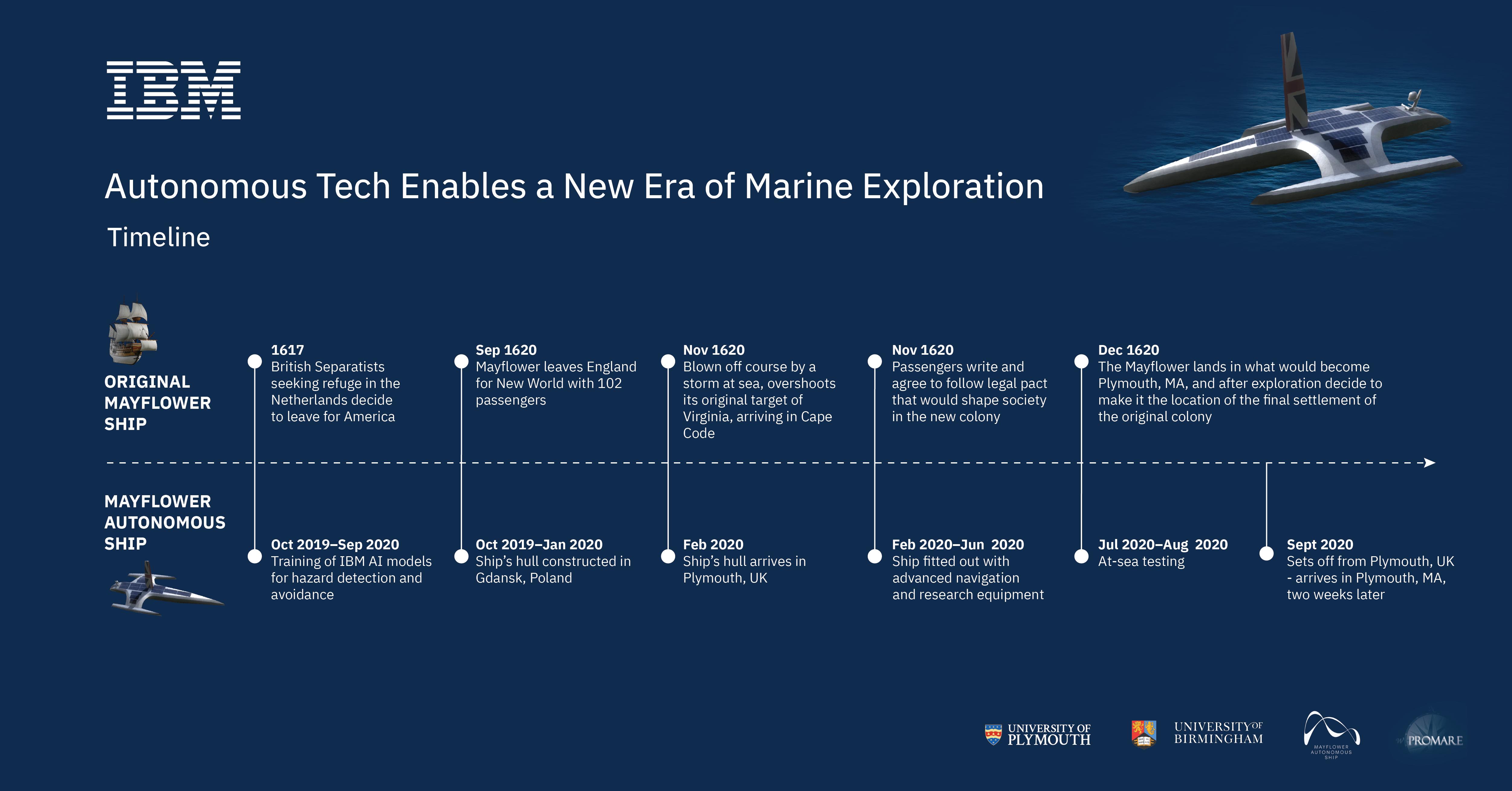 IBM-ship-graphics-timeline