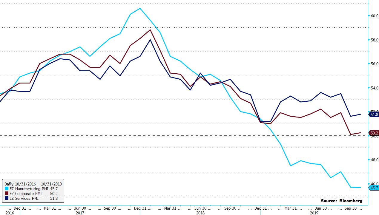 Indeks PMI euro