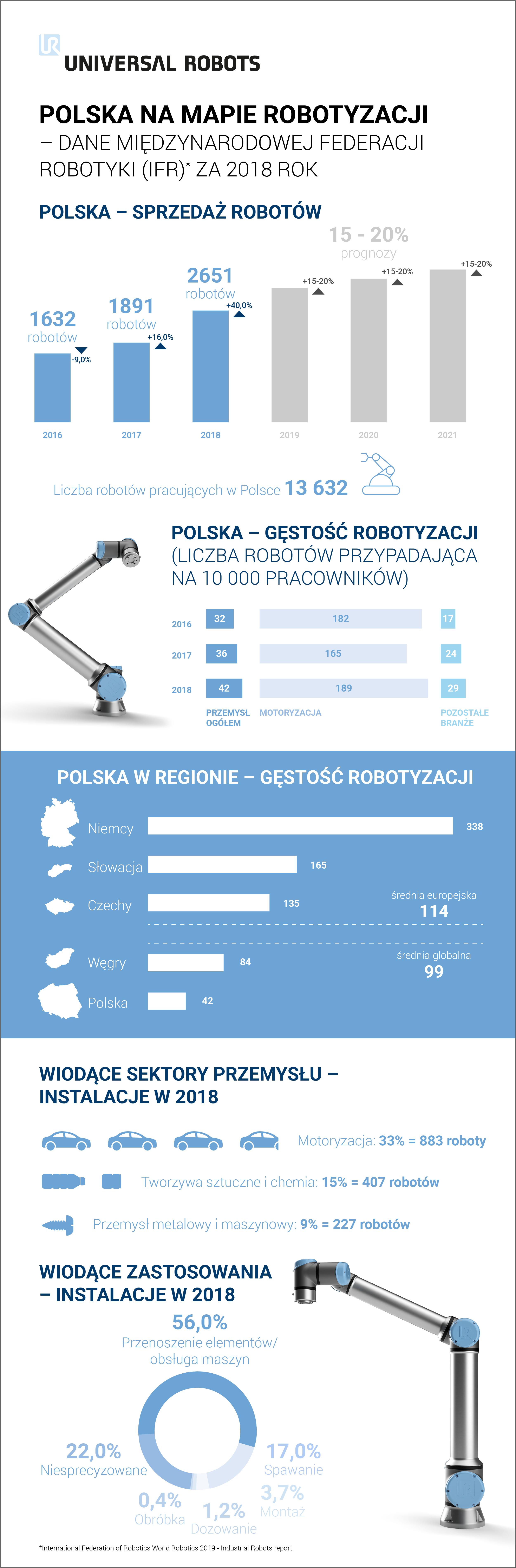 Infografika_Polska_na_mapie_robotyzacji_UR