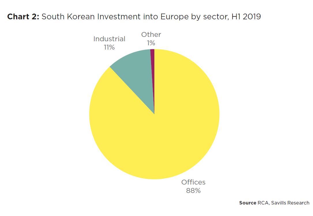 Inwestycje południowokoreańskie w Europie według sektorów