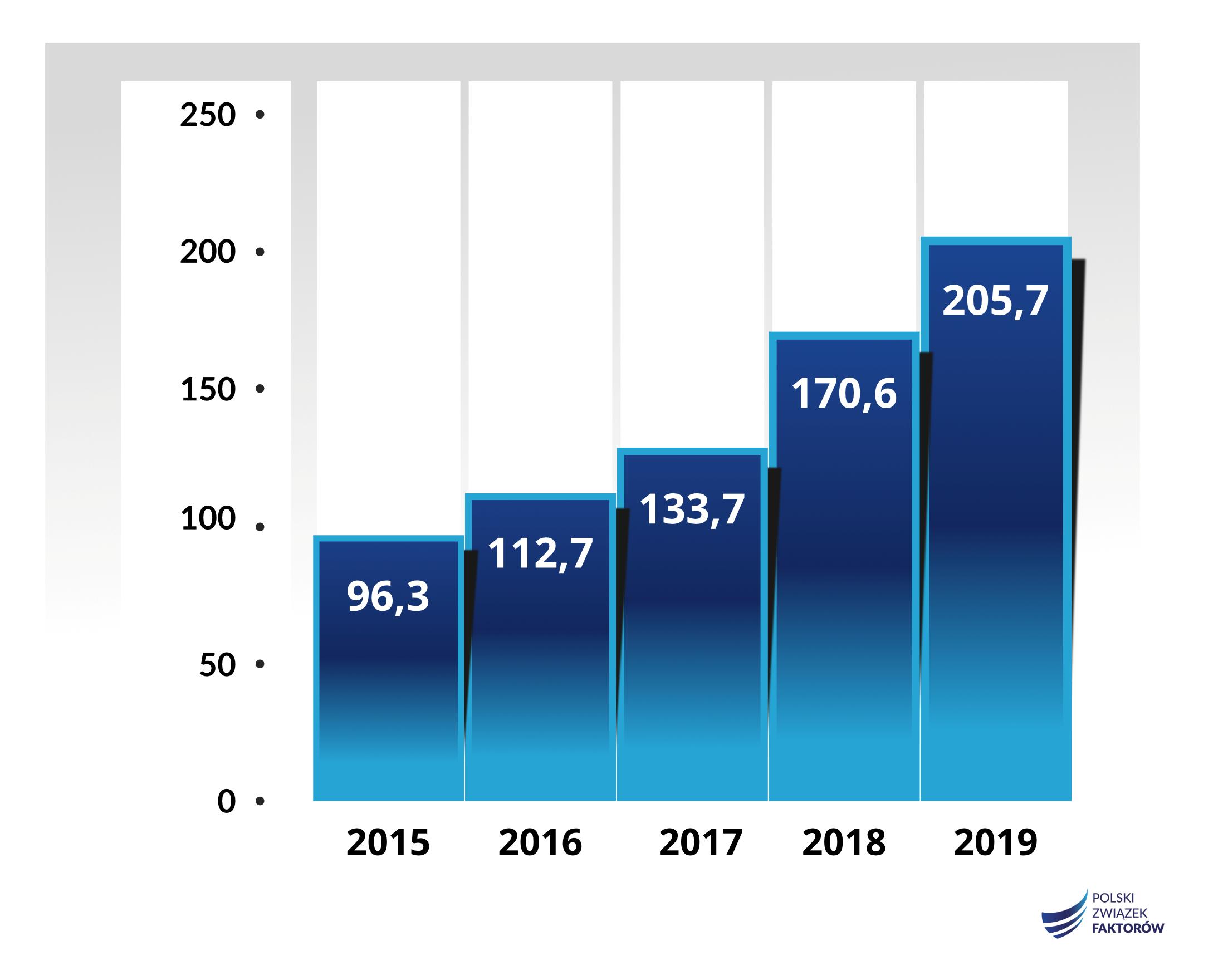 Obroty firm zrzeszonych w Polskim Związku Faktorów po 3 kwartałach 2019