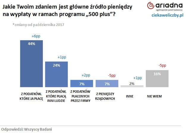 Pensja minimalna i 500 plus a wiedza ekonomiczna Polaków 3
