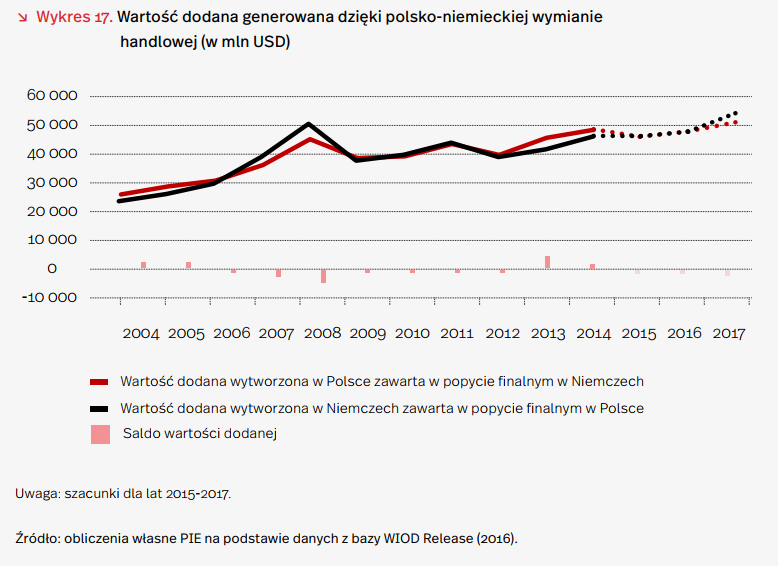Polska 4. największym unijnym eksporterem do Niemiec